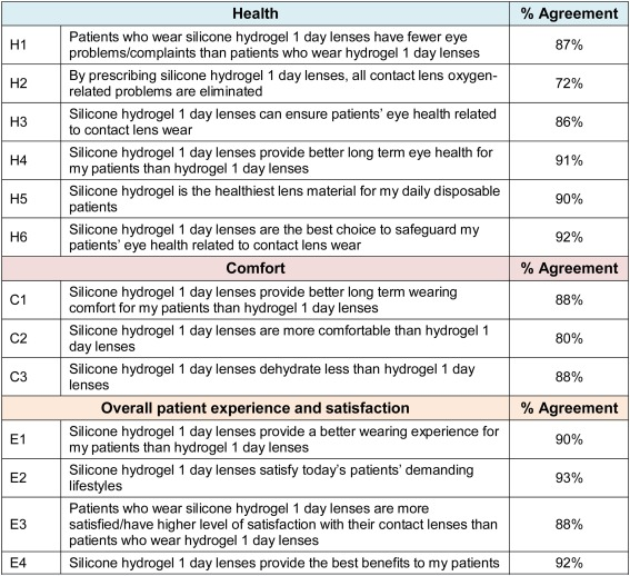 Eye care professionals' perceptions of the benefits of daily disposable silicone hydrogel contact lenses
